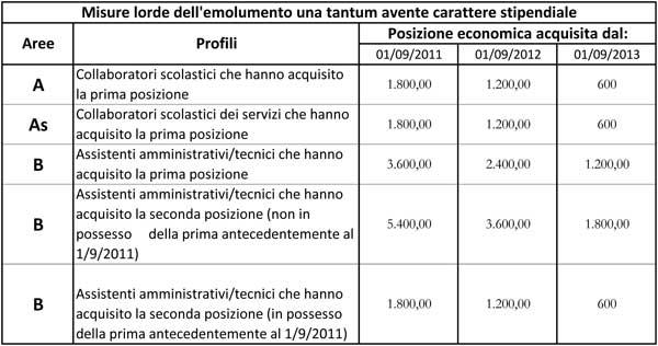 tabella-scatti-ata-2014